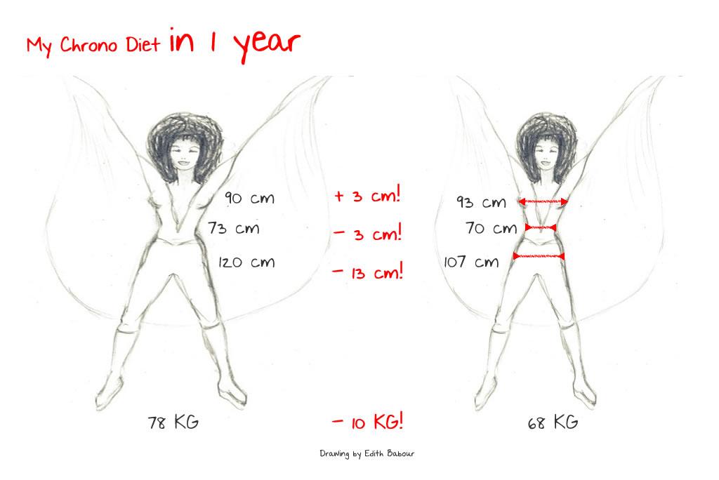 Comment perdre du poids chez soi xu for Activite chez soi